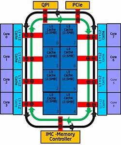 Intel® Xeon® Processor E5-2600/4600 Product Family ...