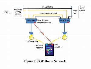 London Scientists Prep 10gbps Home Wireless Network Using Li-fi And 5g