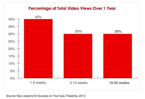 YouTube ВидеоМаркетинг продвижение видео public group   Facebook