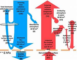 Quark Soup By David Appell  Energy Balance Diagrams From