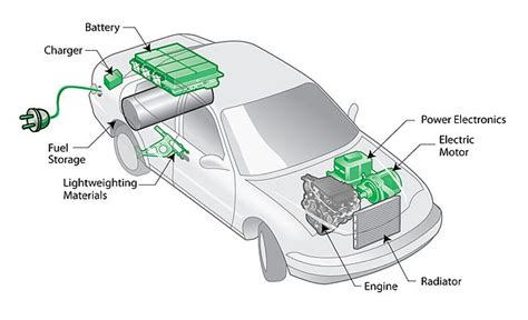 In Hybrid Electric Vehicles by Difference Between Hybrid And In Hybrid Electric