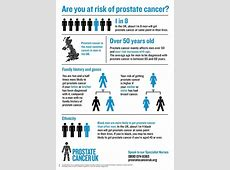 March is Prostate Cancer Awareness Month NICHI Health