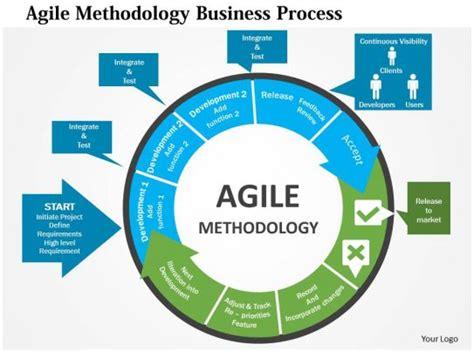 agile methodology business process flat powerpoint design
