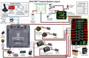 frc wiring diagram frc wiring diagrams frc 2015 control