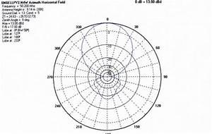 6 Element Log Periodic Yagi For 6 Meters