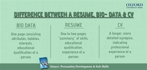 What Is Difference Resume And Cv by Difference Between A Cv Resume And Bio Data Eage Tutor