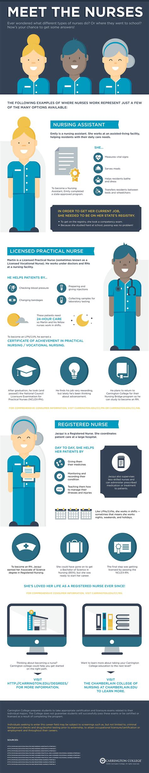 Meet The Different Types Of Nurses  Carrington College