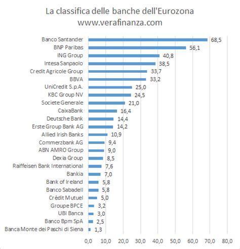 banche olandesi la classifica delle banche dell eurozona vera finanza