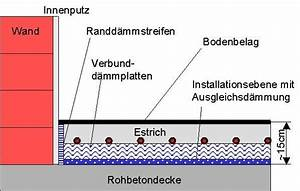 Fußbodenheizung Estrich Aufbau : hans dorfner gmbh ~ Michelbontemps.com Haus und Dekorationen
