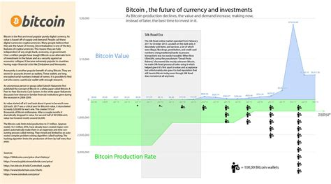 Live bitcoin cash prices from all markets and bitcoin cash coin market capitalization. Bitcoin, The Future of Currency and Investments