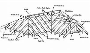Parts Of Roof Framing