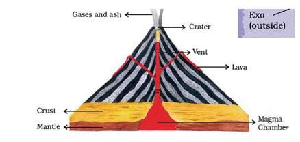 Draw Diagram Showing Volcano Geography