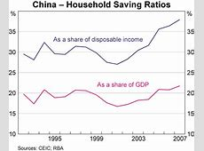 Household Consumption Trends in China Bulletin – March