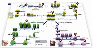 Machinery Diagram Of Milk Processing Plant
