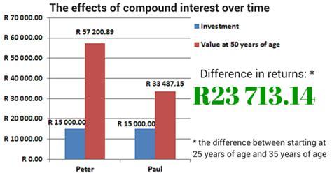 compound interest   benefits  saving  personal