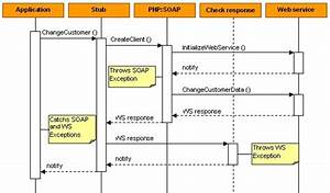 Combining Php And Sap Web Services - Error Handling - Technologies  Read-only