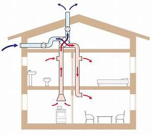 Dezentrale Lüftung Wärmerückgewinnung Test : l ftungsanlage kosten ~ Articles-book.com Haus und Dekorationen