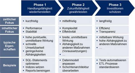 drei phasen modell ppi  finanzmagazin