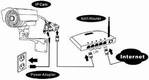 Comment Installer Ip Camera   La R U00e9ponse Est Sur Admicile Fr
