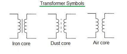 Transformer Basics Types Manufacturers