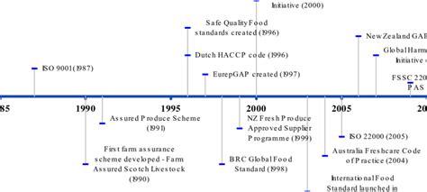 chronological timeline   proliferation  private