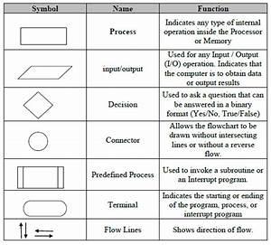Computer Science Flow Chart Symbols  U2013 Computer Science Flow Chart Symbols Awesome Algorithm