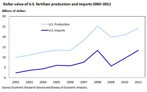 united states bureau of statistics growing demand for fertilizer keeps prices high beyond