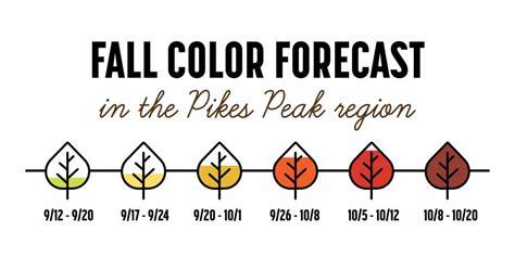 colorado fall springs foliage country across guide leaf forecast