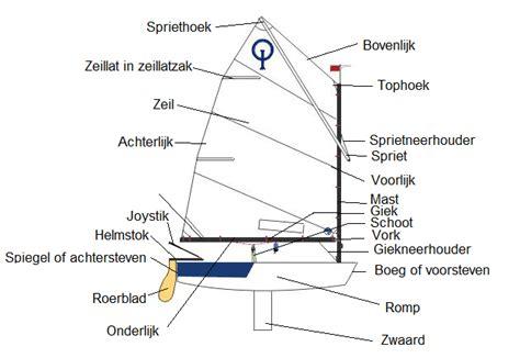 Zeilboot Benamingen by Optimist Boot Wikikids