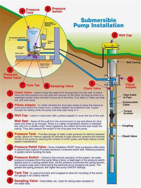 Beauchamp Water Treatment Submersible Well Diagrams