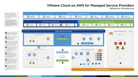 vmware cloud  aws base reference architecture