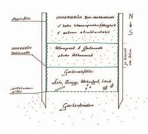 Anzahl Tage Berechnen Zwischen Zwei Daten : das hochbeet vorbereiten lagerhaus traunviertel ~ Themetempest.com Abrechnung