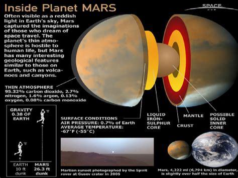 Mars Core Composition