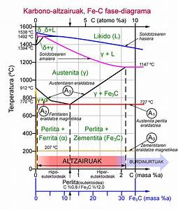 File Steel Fe-c Phase Diagram-eu Png