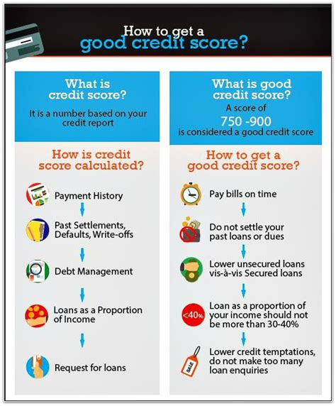 Benefits of a good cibil score. Why Settling Credit Card or Loan Dues should be avoided?