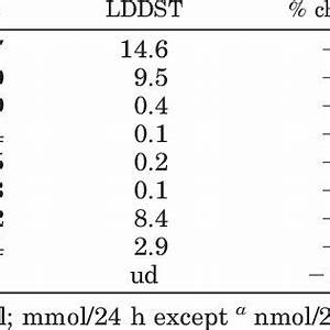 . The effects of low-dose dexamethasone suppression test ...