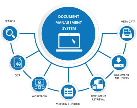 document management system    important
