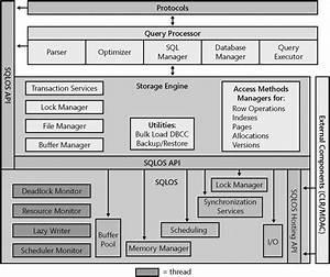 Sql Server Dba  Sql Server 2008 Architecture