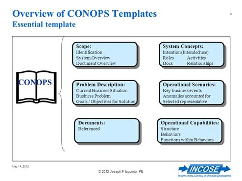 conops template the conceptual design featuring the concept of operations ppt