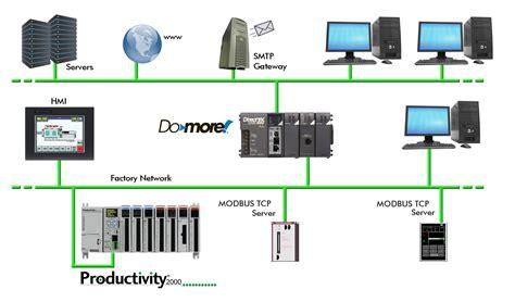 plc communication protocols