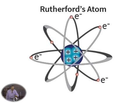 Rutherford And The Atom Related Keywords - Rutherford And