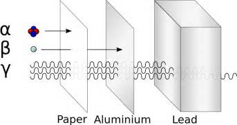 file alfa beta gamma radiation penetration svg wikipedia