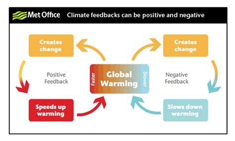 disaffected lib  humans   climate change