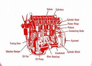 Basic Diesel Engine Parts And Functions