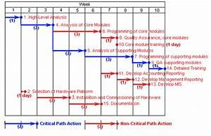 Figure 8 - Critical Path Analysis