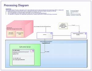 Togaf Diagram Examples