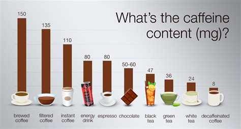 While caffeine may be present in both coffee and green tea, research has shown that the caffeine content in coffee is significantly higher than that in green tea. Energy Drinks And Caffeine Content - Experience Philippines