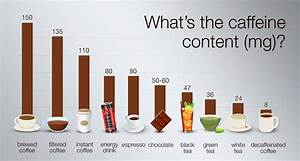 Energy Drinks And Caffeine Content