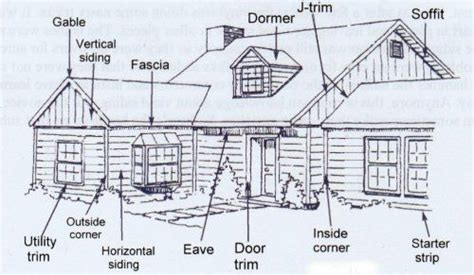 outside house parts names drawing below shows the parts of the exterior that will be