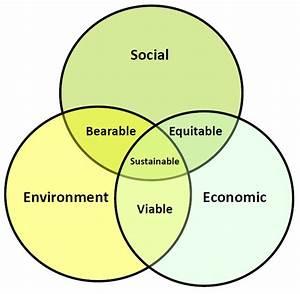 Circling Sustainability